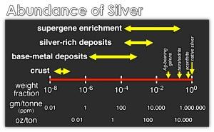 silver.abundance
