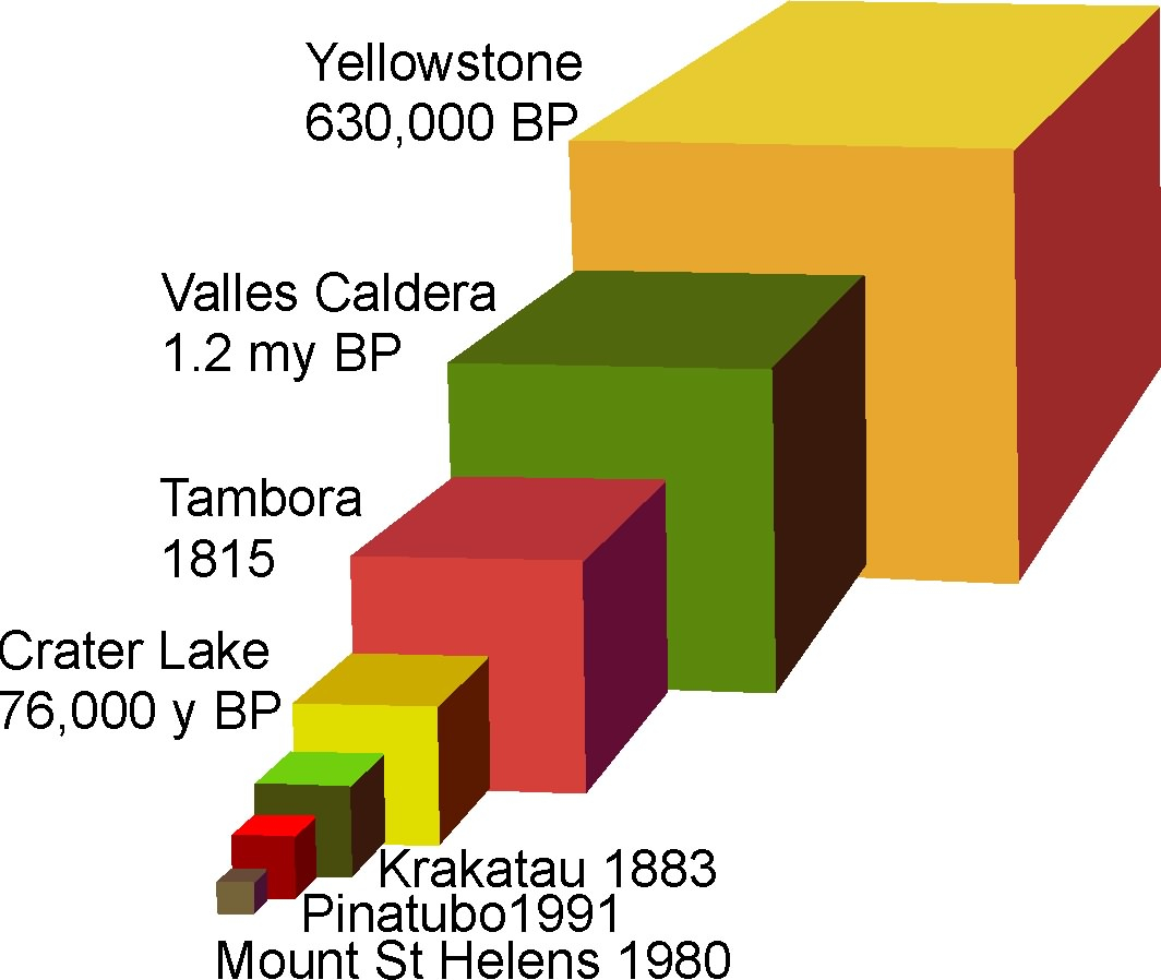 Super volcano in the backyard the valles caldera marathon comparisons of volumes of eruptions yellowstone and the valles are super volcanoes while more recent eruptions like crater lake and krakatau have to ccuart Gallery
