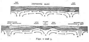 Arthur-Holmes-convection-02